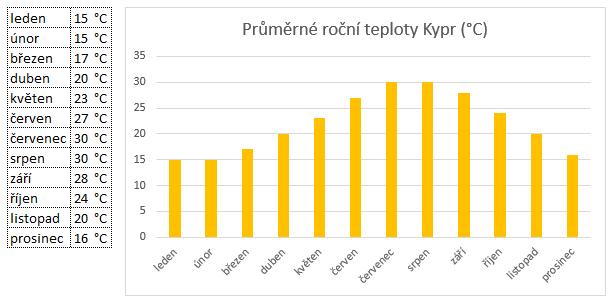 Průměrné roční teploty Kypr