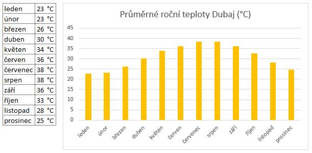 Průměrné roční teploty Dubaj